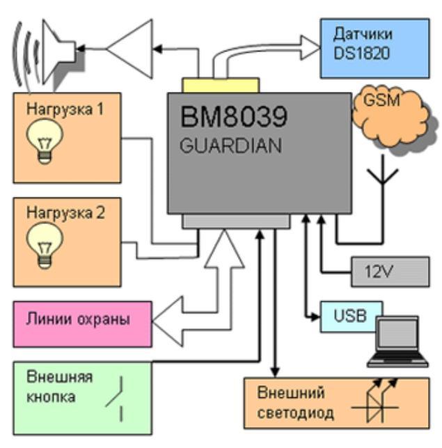 GSM интеллектуальное