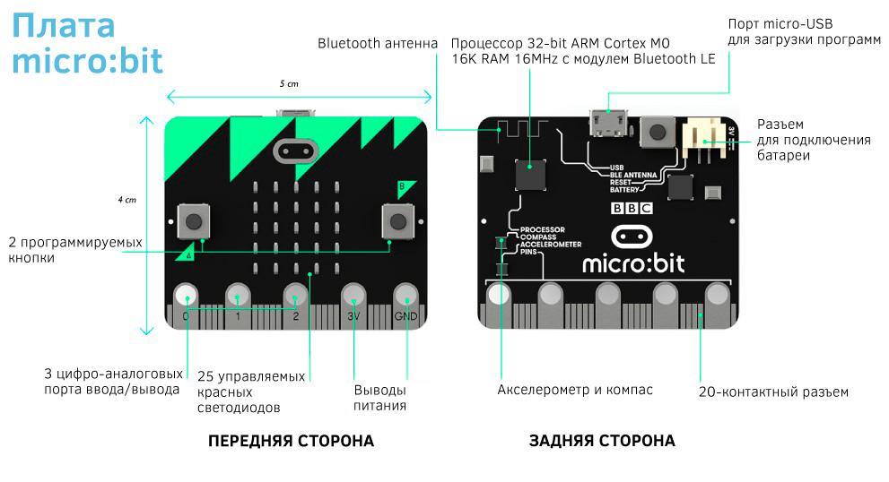 MICRO:BIT. Плата-контроллер (микробит)