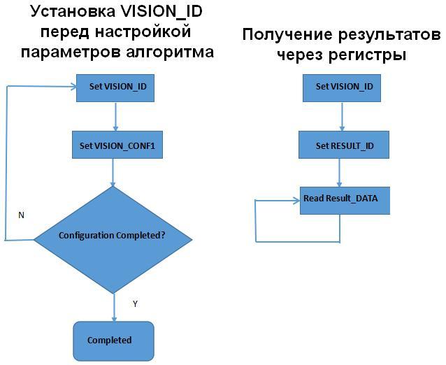 MICRO:BIT. М-камера машинного зрения