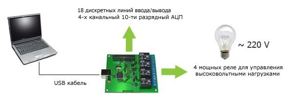 USB модуль сопряжения с компьютером с установленными реле  Ke-USB24R